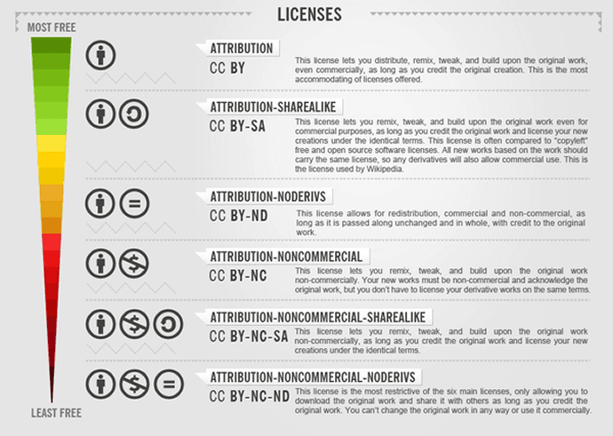 VGCT CC Licensing – IP (Intellectual Property)