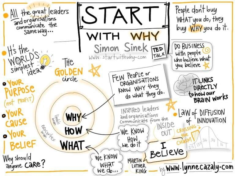 The Why, the How and the What of Vector Group – Envisioning Sustainable Communities Creatively