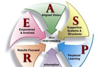 High Performance Organizations Aspire HPO ASPIRE